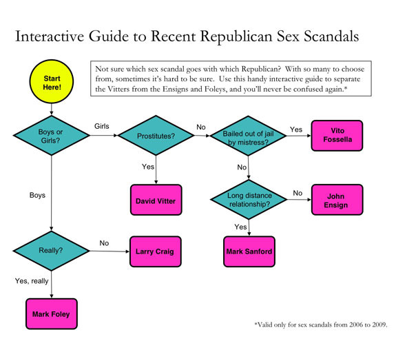 sex-scandal-flow-chart (1)
